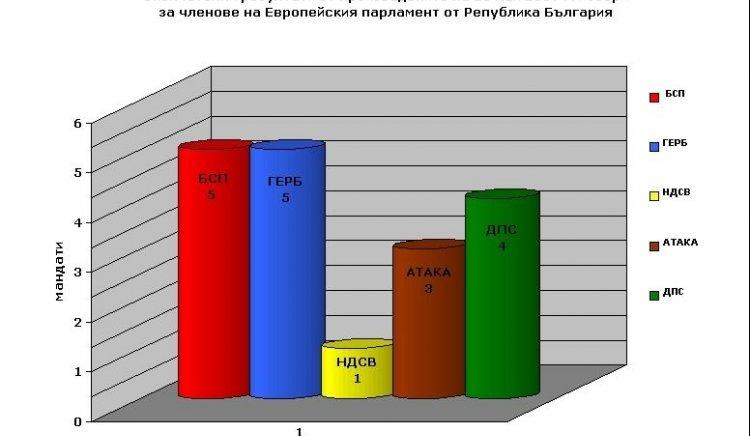 Избори за членове на Европейския парламент