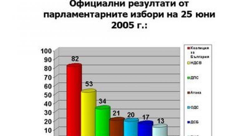 Парламентарни избори 2005 г.